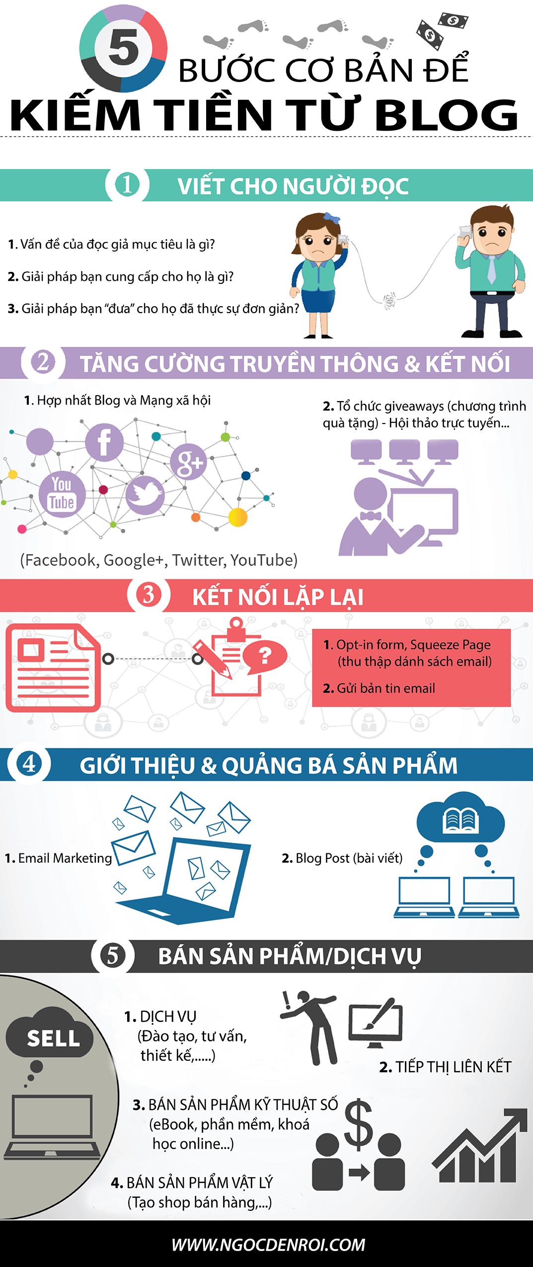 infographic 5 buoc kiem tien tu blog