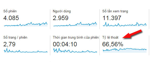 ty le thoat (bounce rate) la gi