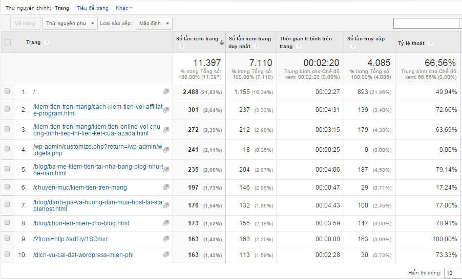 giam ty le bounce rate bang cach phan tich google analytics