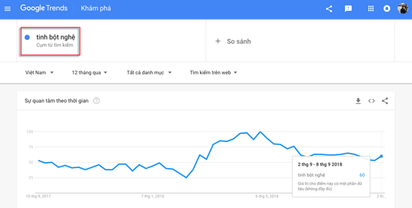 su dung google trend de lam seo