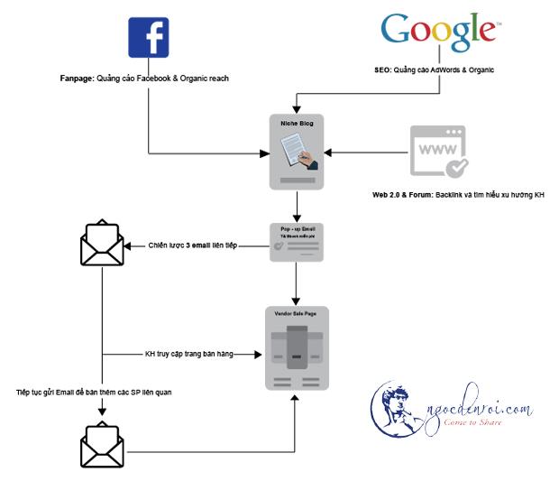 phương pháp kiếm tiền với clickbank hiệu quả
