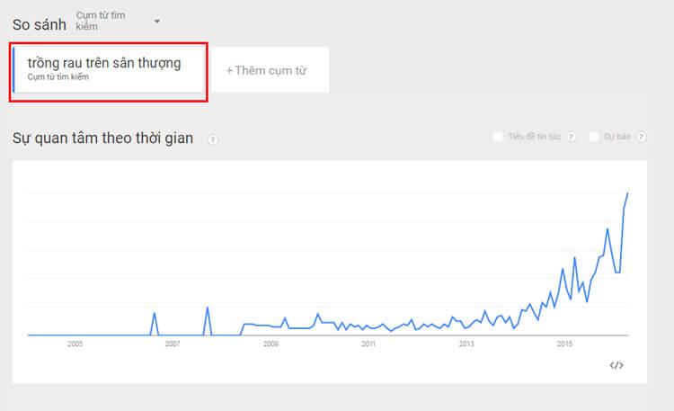 xác định chủ đề viết blog với google trends