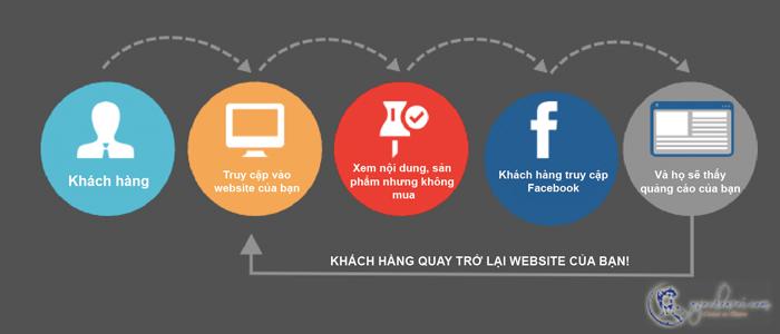 quảng cáo facebook remarketing hoạt động như thế nào