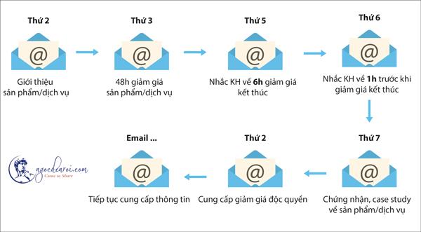 quy trinh email marketing tự động