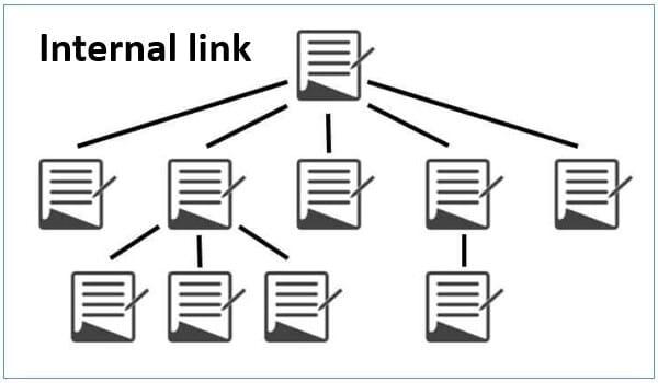 thêm internal link để google index bài viết nhanh hơn