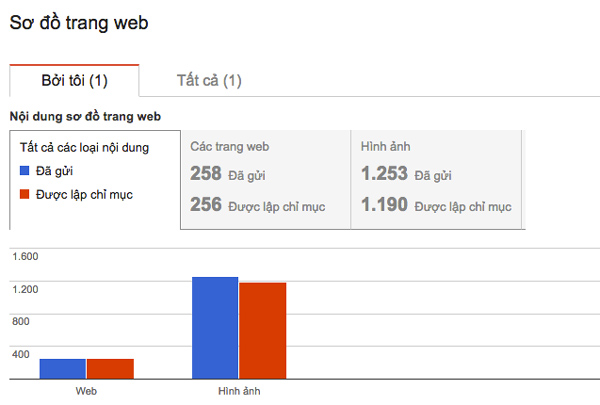 thông kê của goolge về XML sitemap