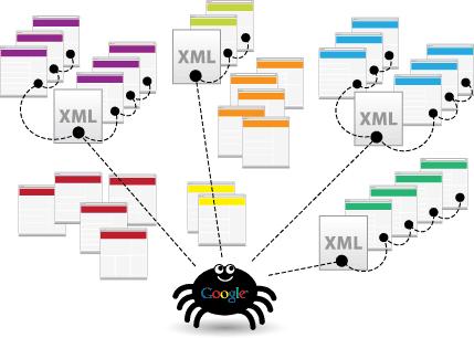 tai sao moi website can co XML sitemaps