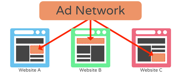 advertising network là gì