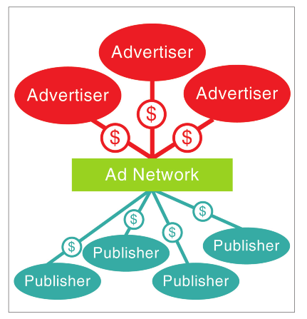ads network la gi