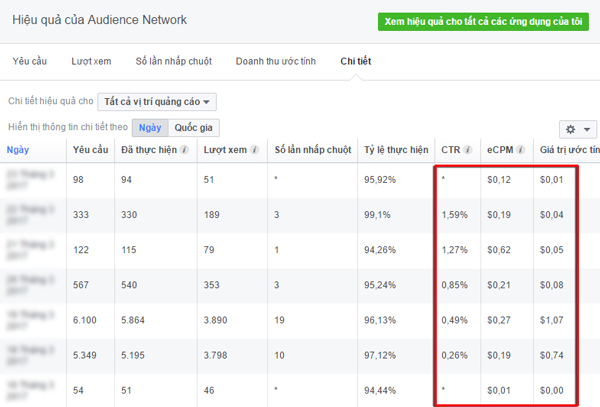 kiem tien voi facebook audience network