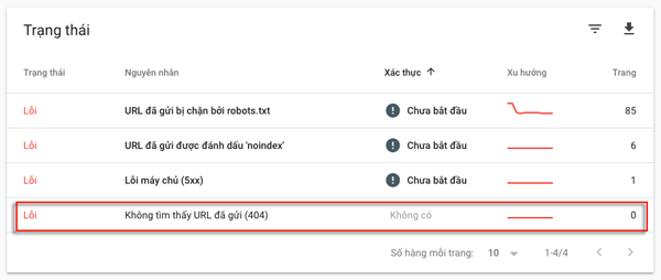 khac phuc loi 404 trong google search console