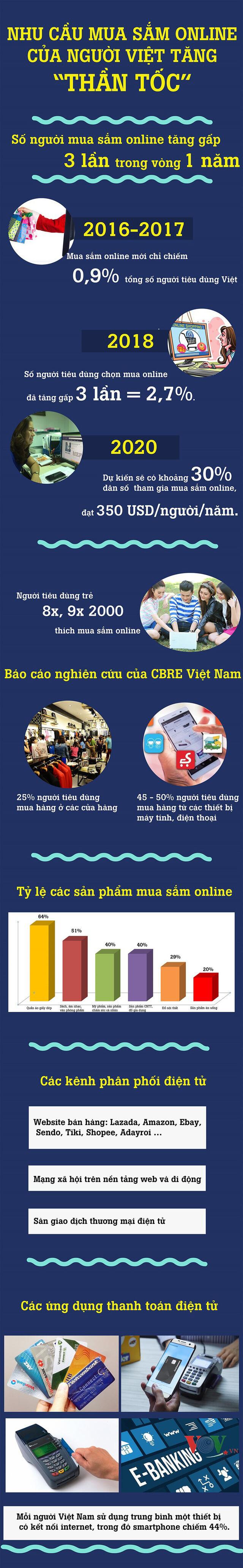 nhu cầu mua sắm online tại Việt Nam