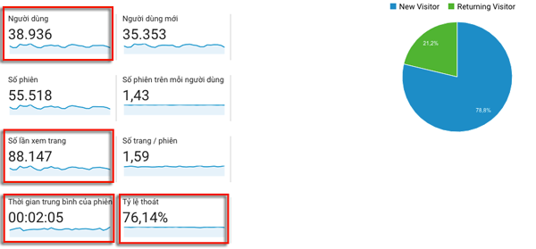 google analytics traffic blog