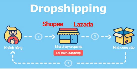 kinh doanh dropshipping kiem tien tai nha