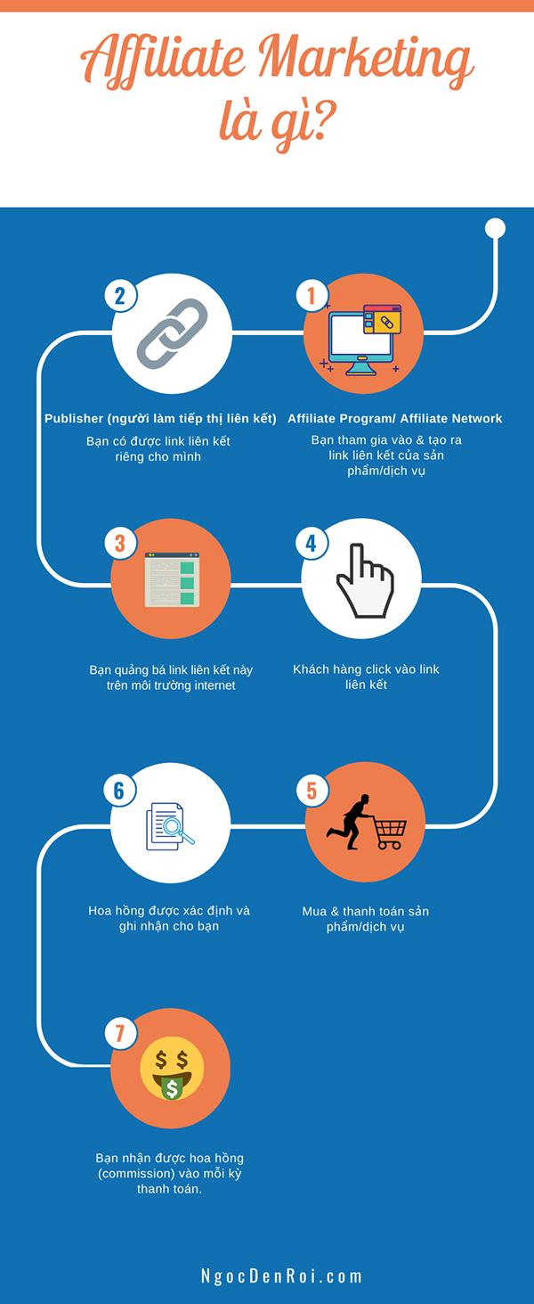 affiliate marketing la gi infographic