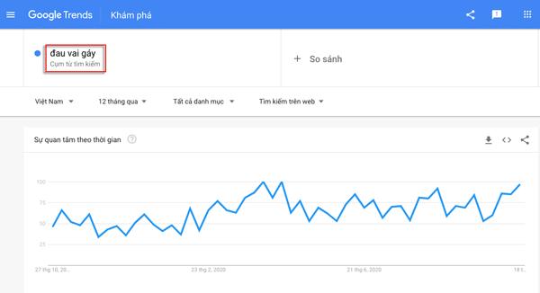 nghiên cứu từ khoá bằng google trend