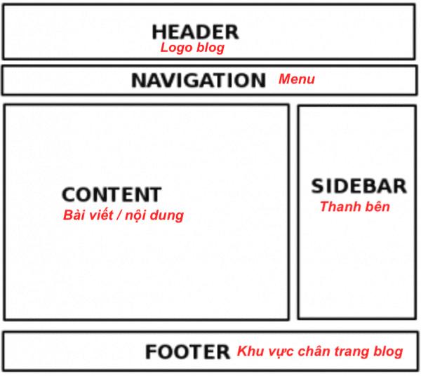 chọn theme wordpress theo bố cục đơn giản